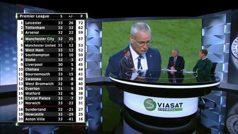 Höjdpunkt: Ranieris tårar efter Leicesters nya seger